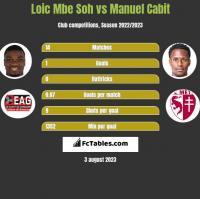 Loic Mbe Soh vs Manuel Cabit h2h player stats