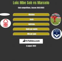 Loic Mbe Soh vs Marcelo h2h player stats