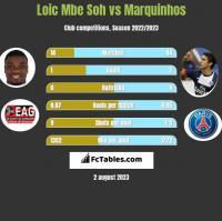 Loic Mbe Soh vs Marquinhos h2h player stats