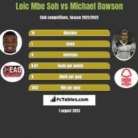 Loic Mbe Soh vs Michael Dawson h2h player stats