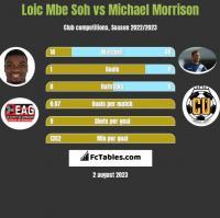 Loic Mbe Soh vs Michael Morrison h2h player stats