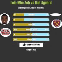 Loic Mbe Soh vs Naif Aguerd h2h player stats