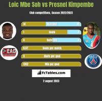 Loic Mbe Soh vs Presnel Kimpembe h2h player stats