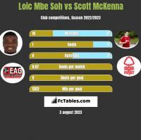Loic Mbe Soh vs Scott McKenna h2h player stats