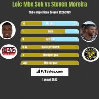 Loic Mbe Soh vs Steven Moreira h2h player stats