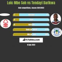 Loic Mbe Soh vs Tendayi Darikwa h2h player stats