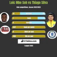 Loic Mbe Soh vs Thiago Silva h2h player stats
