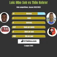 Loic Mbe Soh vs Thilo Kehrer h2h player stats