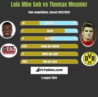 Loic Mbe Soh vs Thomas Meunier h2h player stats