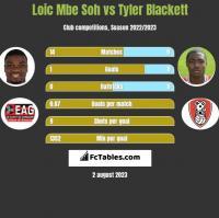 Loic Mbe Soh vs Tyler Blackett h2h player stats