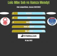 Loic Mbe Soh vs Hamza Mendyl h2h player stats