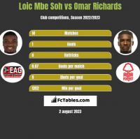 Loic Mbe Soh vs Omar Richards h2h player stats
