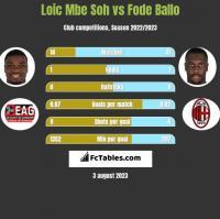Loic Mbe Soh vs Fode Ballo h2h player stats