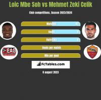 Loic Mbe Soh vs Mehmet Zeki Celik h2h player stats
