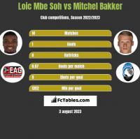 Loic Mbe Soh vs Mitchel Bakker h2h player stats