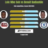 Loic Mbe Soh vs Benoit Badiashile h2h player stats