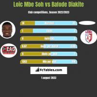 Loic Mbe Soh vs Bafode Diakite h2h player stats
