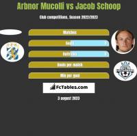 Arbnor Mucolli vs Jacob Schoop h2h player stats