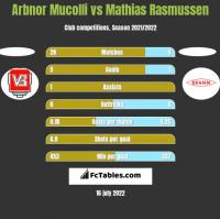 Arbnor Mucolli vs Mathias Rasmussen h2h player stats