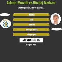 Arbnor Mucolli vs Nicolaj Madsen h2h player stats