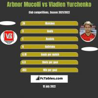 Arbnor Mucolli vs Wladen Jurczenko h2h player stats