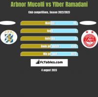 Arbnor Mucolli vs Ylber Ramadani h2h player stats