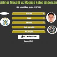 Arbnor Mucolli vs Magnus Kofod Andersen h2h player stats