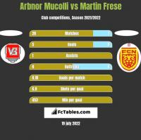 Arbnor Mucolli vs Martin Frese h2h player stats
