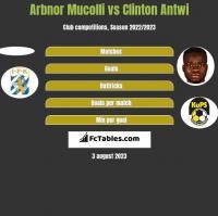 Arbnor Mucolli vs Clinton Antwi h2h player stats