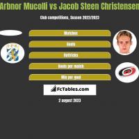 Arbnor Mucolli vs Jacob Steen Christensen h2h player stats