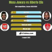 Musa Juwara vs Alberto Elis h2h player stats