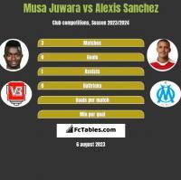 Musa Juwara vs Alexis Sanchez h2h player stats