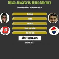 Musa Juwara vs Bruno Moreira h2h player stats