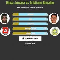 Musa Juwara vs Cristiano Ronaldo h2h player stats