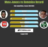 Musa Juwara vs Domenico Berardi h2h player stats