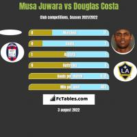 Musa Juwara vs Douglas Costa h2h player stats