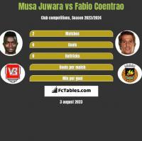 Musa Juwara vs Fabio Coentrao h2h player stats