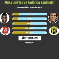 Musa Juwara vs Federico Santander h2h player stats