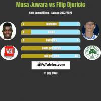 Musa Juwara vs Filip Djuricić h2h player stats