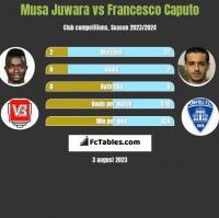 Musa Juwara vs Francesco Caputo h2h player stats