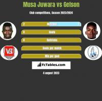 Musa Juwara vs Gelson h2h player stats