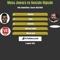 Musa Juwara vs Gonzalo Higuain h2h player stats