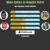 Musa Juwara vs Gregoire Defrel h2h player stats