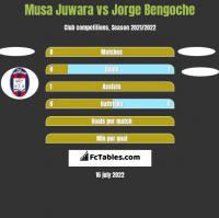 Musa Juwara vs Jorge Bengoche h2h player stats