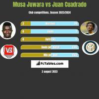 Musa Juwara vs Juan Cuadrado h2h player stats
