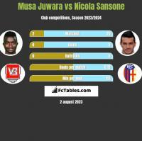 Musa Juwara vs Nicola Sansone h2h player stats