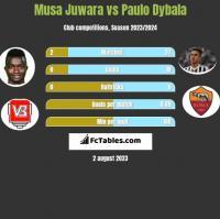 Musa Juwara vs Paulo Dybala h2h player stats