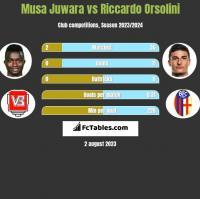 Musa Juwara vs Riccardo Orsolini h2h player stats