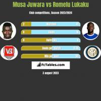Musa Juwara vs Romelu Lukaku h2h player stats