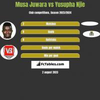 Musa Juwara vs Yusupha Njie h2h player stats